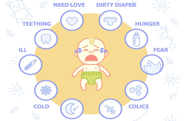 reasons why baby cries and method to calm a crying baby. Reasons why baby cries include hunger, wet diaper, temperature too cold or too hot, stomach problem due to colic and gas, teething pain, want to be held.