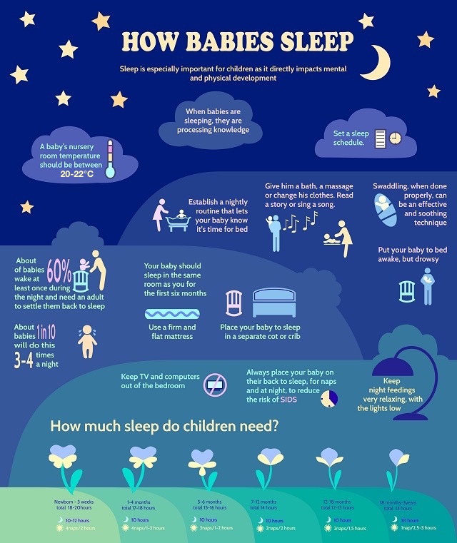 How Babies Sleep: how much sleep and number of times of sleeps that your baby may need. Facts about how babies sleep.